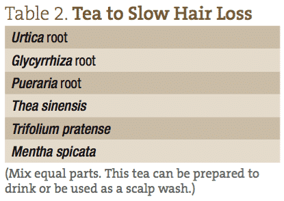 Herbal Medicines for Hair Loss